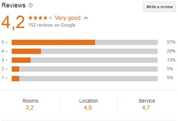 Google hotel meta search:: Google reviews